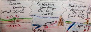 Schepeler_Writing in Science_Diagram